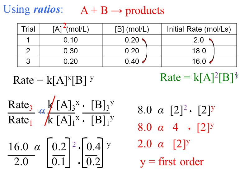 = Using ratios: A + B → products 2 Rate = k[A]2[B] y 1